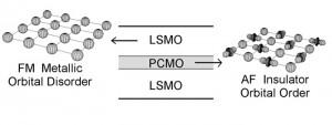 magnetoresistance_oxide_heterostructures