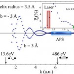 Spin Polarization and Molecular Chirality In STM Junctions