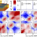 Classical and Quantum Electrodynamics of Light-matter Coupling