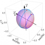 The normalized Bloch sphere (Paria sphere) describes clearly and elegantly the Rabi and Josephson oscillations. Pure Rabi oscillations are circles normal to the polariton axis ρθ. Whether they encircle (light blue) or not (dark blue) the axis of observables ρ (photon-exciton) makes their relative phase oscillating (as expected) or drifting (usually attributed to Josephson dynamics).