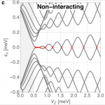 Fig. 1. (a) Proximitised Rashba nanowire of finite length with gate-tunable Fermi energy and under a parallel Zeeman field Vz. (b) Bound charges ρb arise in the dielectric surroundings, which interact with free charges in the nanowire. (c,d) Non-interacting and interacting spectra of the nanowire. Extended zero modes (in red) in (d) are the result of the interaction-induced pinning, discussed in this work, of Majoranas at zero energy around parity crossings.