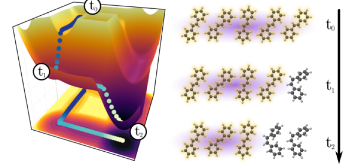 Energy landscape that governs the chemical reaction of two molecules after the system absorbs one single photon. At the first reaction step t0 the system consists of five molecules strongly interacting with the electromagnetic vacuum. At the second reaction step t1 the system has evolved and one molecule has isomerized. In the strong coupling regime this process continues with more steps in which one molecule isomerizes after another.