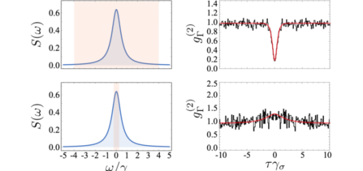 Photon correlations of the light emitted by a two-level system change as the resolution in the energy of the photons is increased. The correlations obtained through our Monte Carlo technique (shown in black) match perfectly with the prediction from the theory frequency-resolved correlations (shown in red).