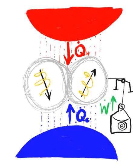 5.11. Propiedades termodinámicas del entrelazamiento cuántico