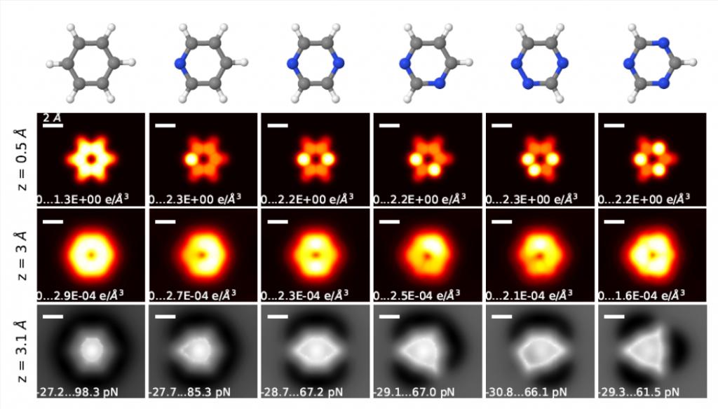 Figura 1: Estructura atómica de moléculas sencillas, su densidad de carga e imágenes AFM simuladas de las mismas.