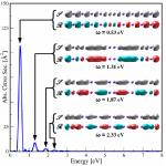 Espectro de absorción óptico y modos de oscilación plasmónicos para la molécula lineal Na20.