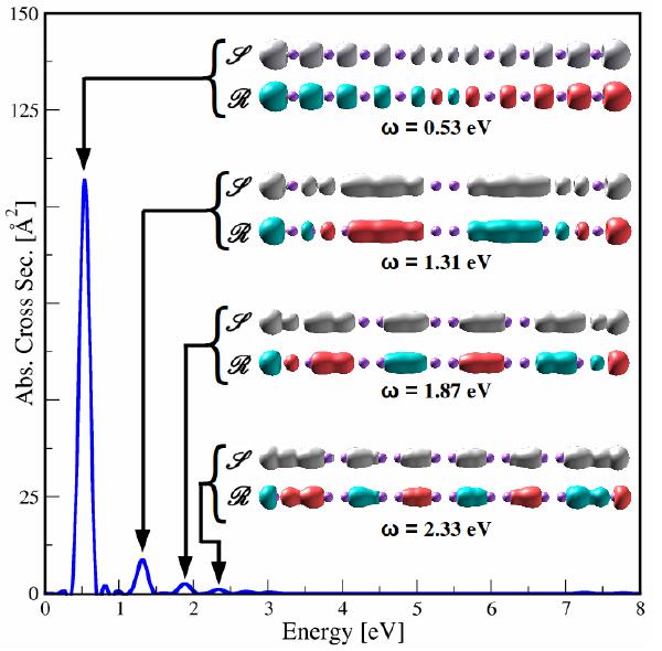 Figura 1: Espectro de absorción óptico y modos de oscilación plasmónicos para la molécula lineal Na20.