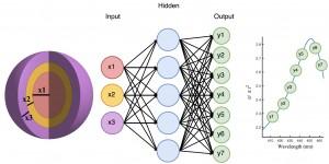 Figura 1: Estructura nanofotónica a simular y ejemplo de implementación de una red neuronal para la simulación de dicha estructura.
