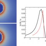 5.9. Estudio del comportamiento de partículas activas anisotrópicas