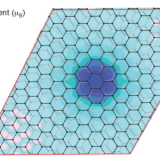 Looking for Magnetism in Graphene