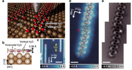 Figura 1: Esquema de las medidas con AFM de cadenas de agua sobre una superficie de Cu. Las esferas de color rojo, negro, blanco y marrón corresponden a los átomos de O, C, H y Cu. (b) Estructura lateral de la cadena. (c) y (d) imágenes de microscopía túnel de la cadena. (e) Imagen de microscopía de fuerzas (AFM) que permite identificar la estructura pentagonal de la cadena (esta estructura se muestra superpuesta en (d)) (tomado de [1])
