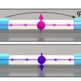 Superconducting-Spin-Qubits